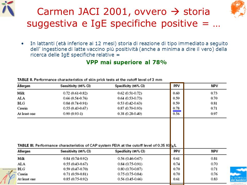 Carmen JACI 2001, ovvero storia suggestiva e IgE specifiche positive = … In lattanti (età inferiore ai 12 mesi) storia di reazione di tipo immediato a