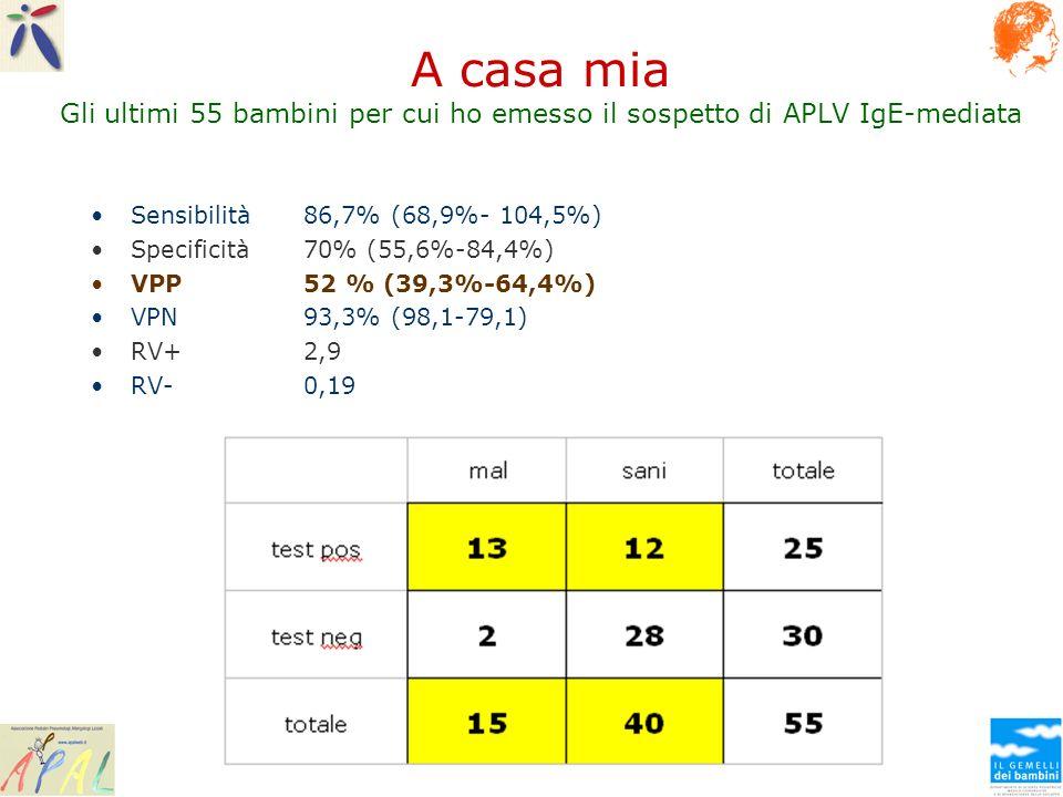 A casa mia Gli ultimi 55 bambini per cui ho emesso il sospetto di APLV IgE-mediata Sensibilità 86,7% (68,9%- 104,5%) Specificità 70% (55,6%-84,4%) VPP