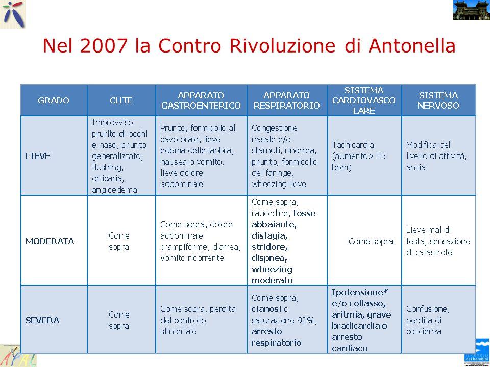 Nel 2007 la Contro Rivoluzione di Antonella