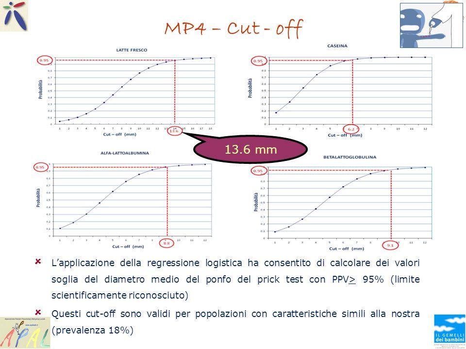 MP4 – Cut - off Lapplicazione della regressione logistica ha consentito di calcolare dei valori soglia del diametro medio del ponfo del prick test con