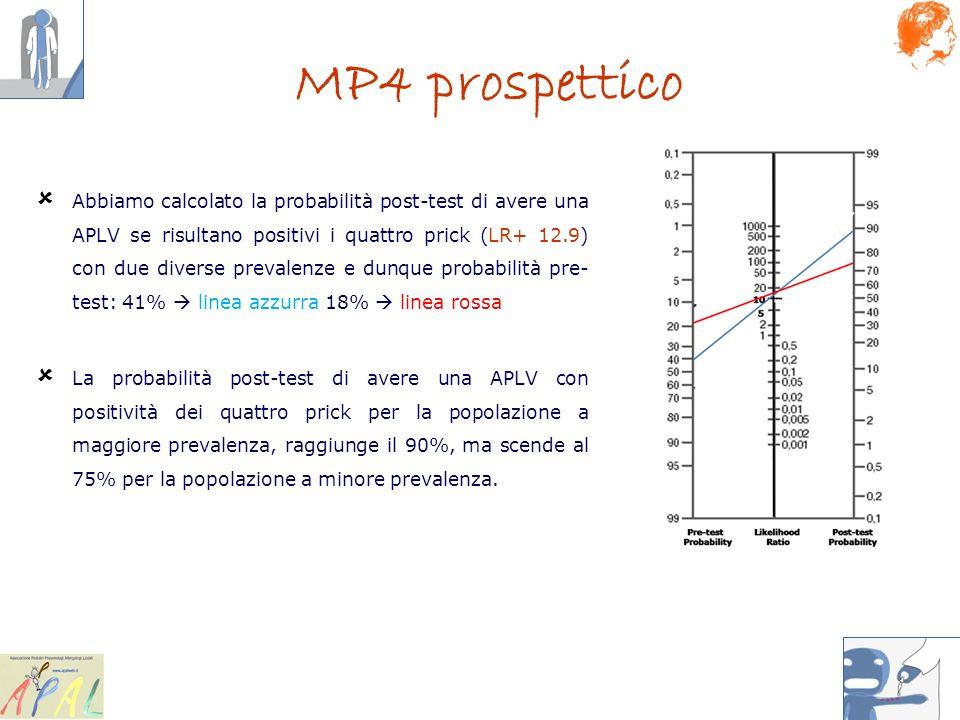 Abbiamo calcolato la probabilità post-test di avere una APLV se risultano positivi i quattro prick (LR+ 12.9) con due diverse prevalenze e dunque prob