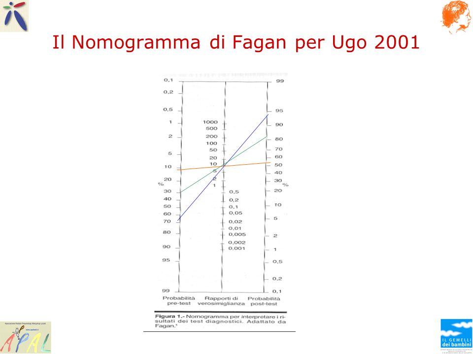 Il Nomogramma di Fagan per Ugo 2001