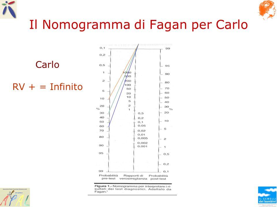 Il Nomogramma di Fagan per Carlo Carlo RV + = Infinito