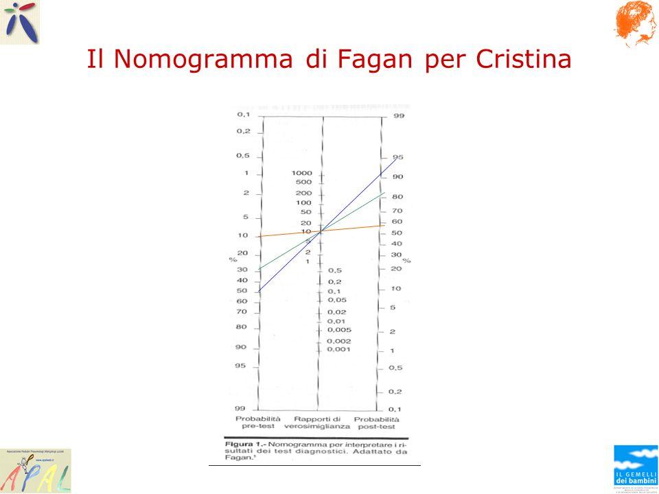 Il Nomogramma di Fagan per Cristina