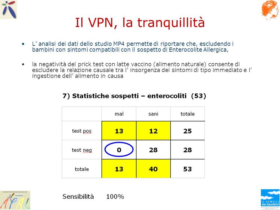 Il VPN, la tranquillità L analisi dei dati dello studio MP4 permette di riportare che, escludendo i bambini con sintomi compatibili con il sospetto di