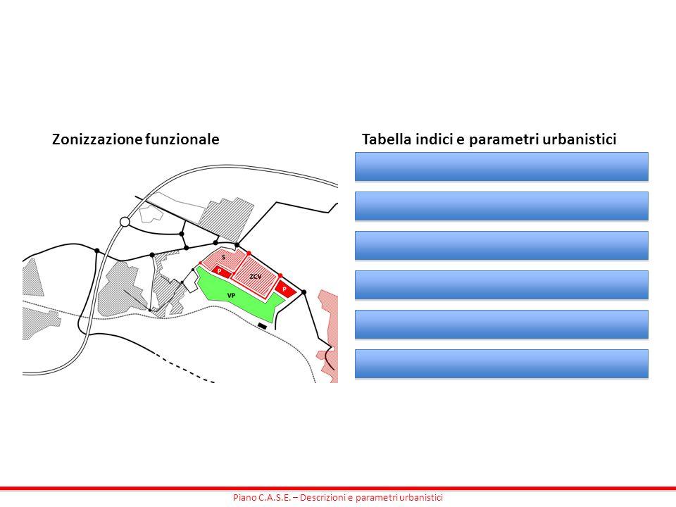 Zonizzazione funzionaleTabella indici e parametri urbanistici
