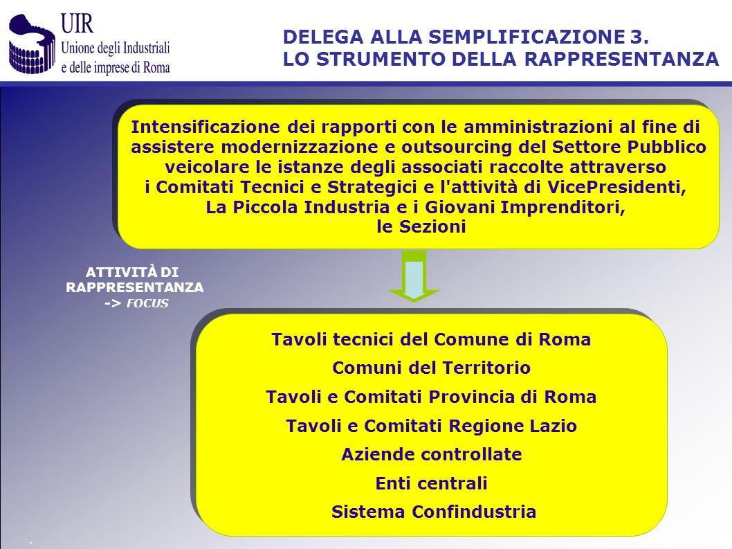 ATTIVITÀ DI RAPPRESENTANZA -> FOCUS Intensificazione dei rapporti con le amministrazioni al fine di assistere modernizzazione e outsourcing del Settor