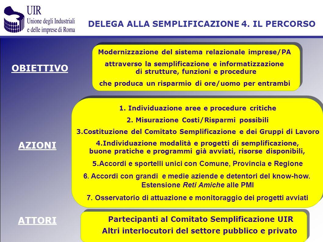 AZIONI OBIETTIVO Modernizzazione del sistema relazionale imprese/PA attraverso la semplificazione e informatizzazione di strutture, funzioni e procedu