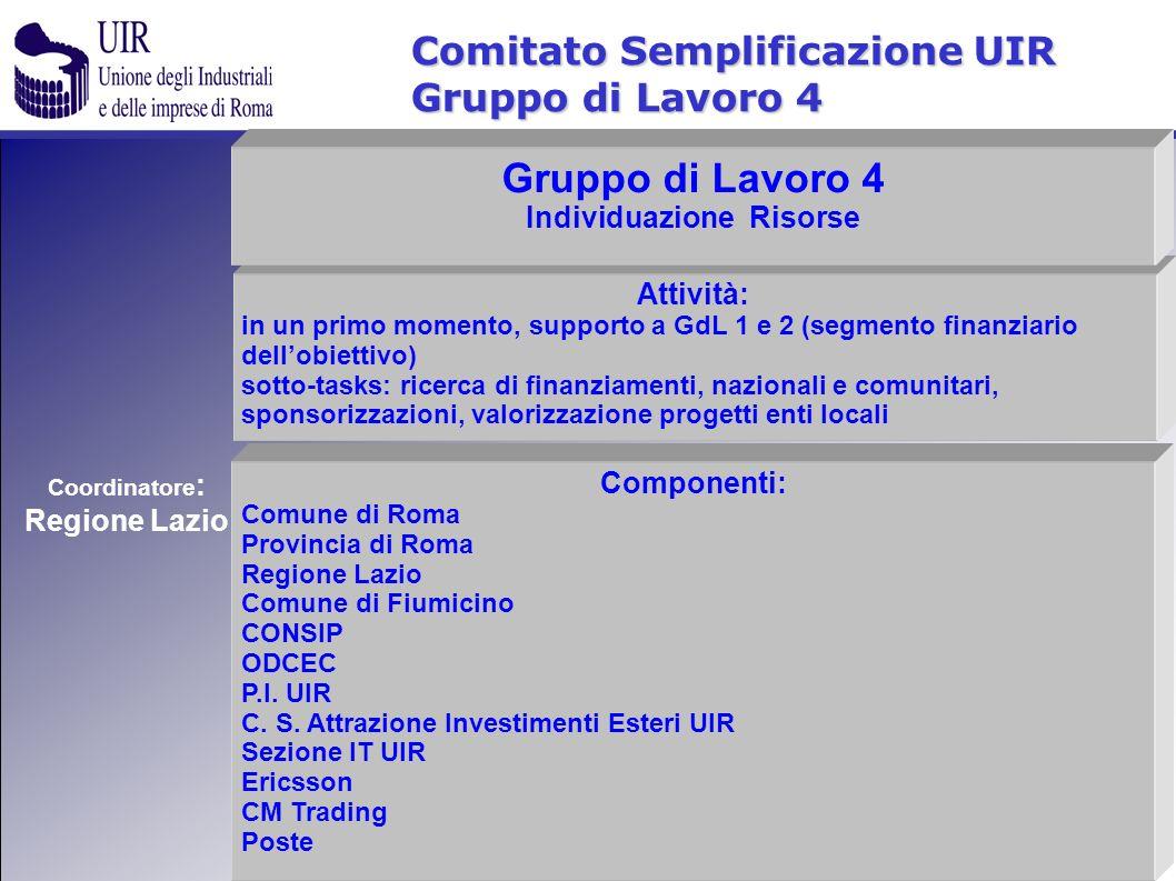 Comitato Semplificazione UIR Gruppo di Lavoro 4 Componenti: Comune di Roma Provincia di Roma Regione Lazio Comune di Fiumicino CONSIP ODCEC P.I. UIR C