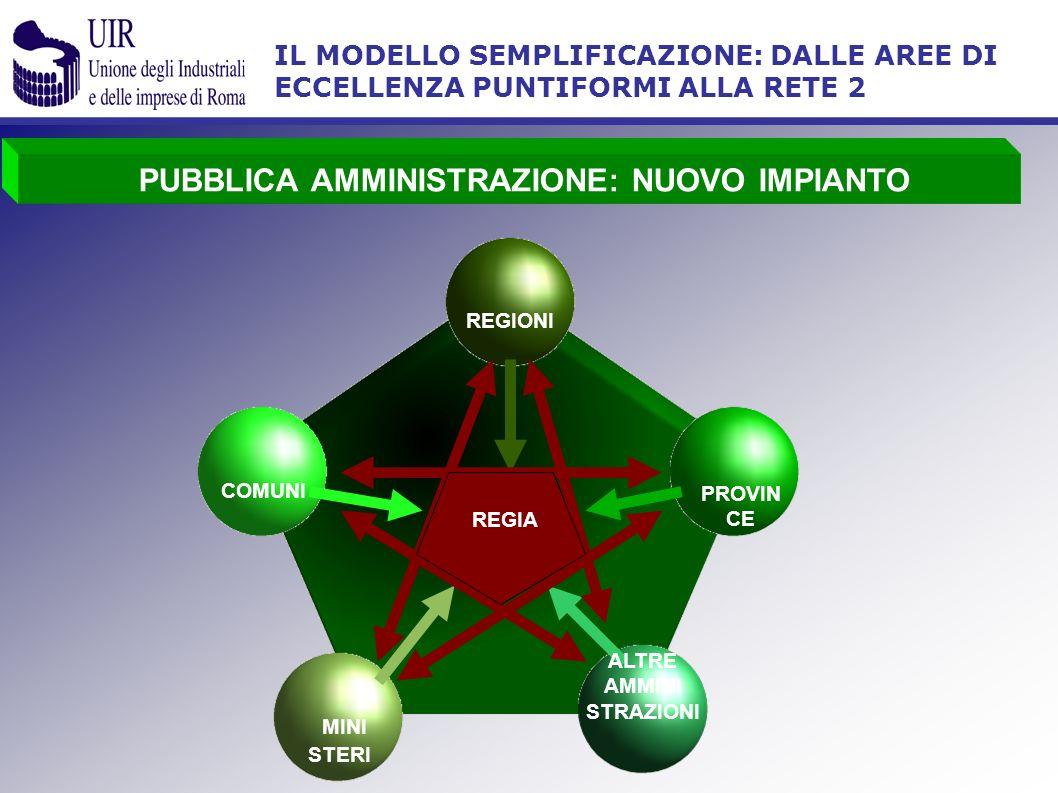 IL MODELLO SEMPLIFICAZIONE: DALLE AREE DI ECCELLENZA PUNTIFORMI ALLA RETE 2 PUBBLICA AMMINISTRAZIONE: NUOVO IMPIANTO REGIONI COMUNI MINI STERI PROVIN