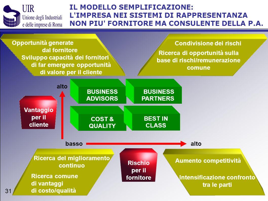 IL MODELLO SEMPLIFICAZIONE: L'IMPRESA NEI SISTEMI DI RAPPRESENTANZA NON PIU' FORNITORE MA CONSULENTE DELLA P.A. 31 BUSINESS ADVISORS Ricerca del migli