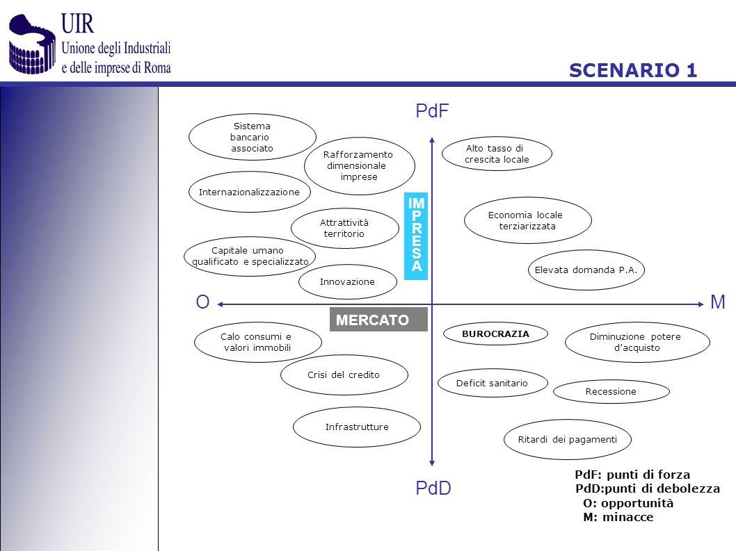 MERCATO IM P R ES A PdF: punti di forza PdD:punti di debolezza O: opportunità M: minacce PdF PdD OM Innovazione Rafforzamento dimensionale imprese Att