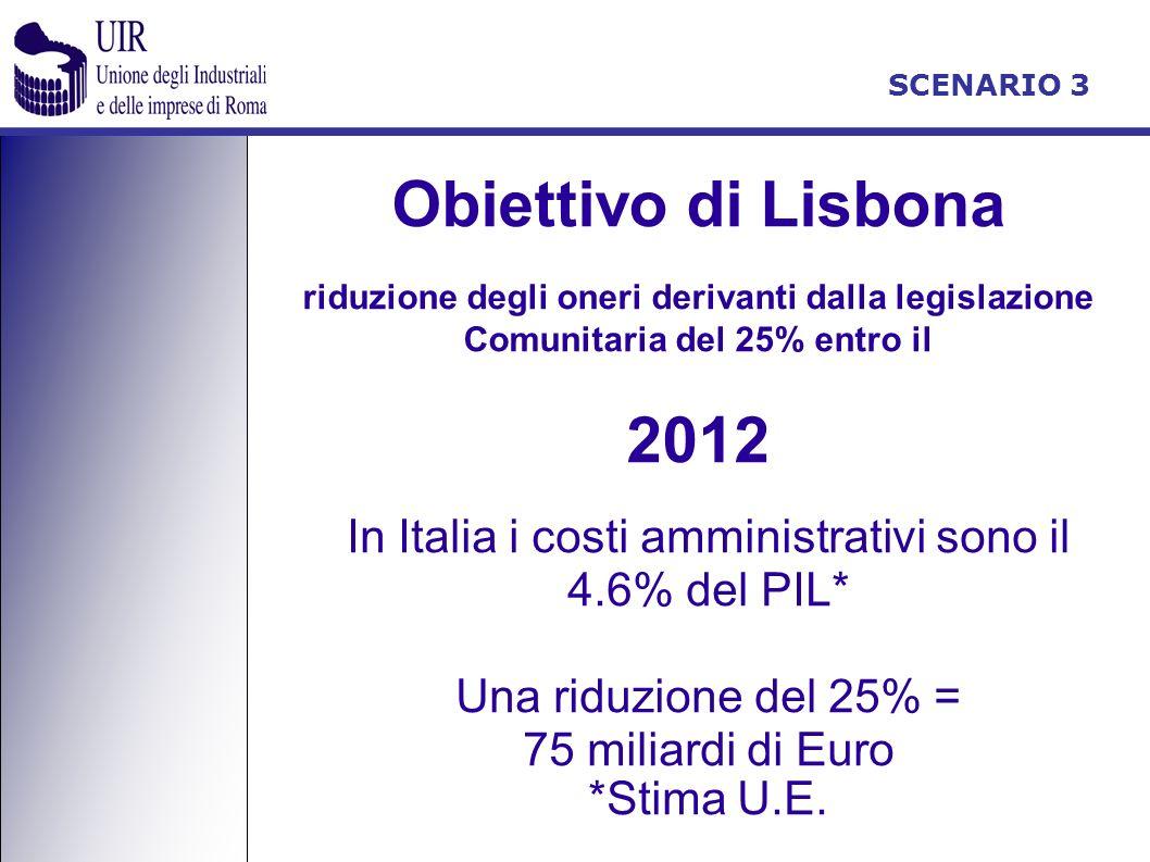 Obiettivo di Lisbona riduzione degli oneri derivanti dalla legislazione Comunitaria del 25% entro il 2012 In Italia i costi amministrativi sono il 4.6