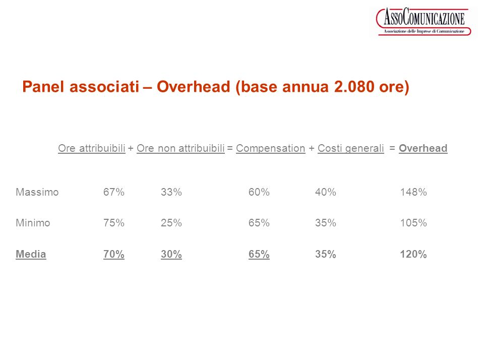 Ore attribuibili + Ore non attribuibili = Compensation + Costi generali = Overhead Massimo67% 33%60% 40% 148% Minimo75% 25%65% 35% 105% Media70% 30%65
