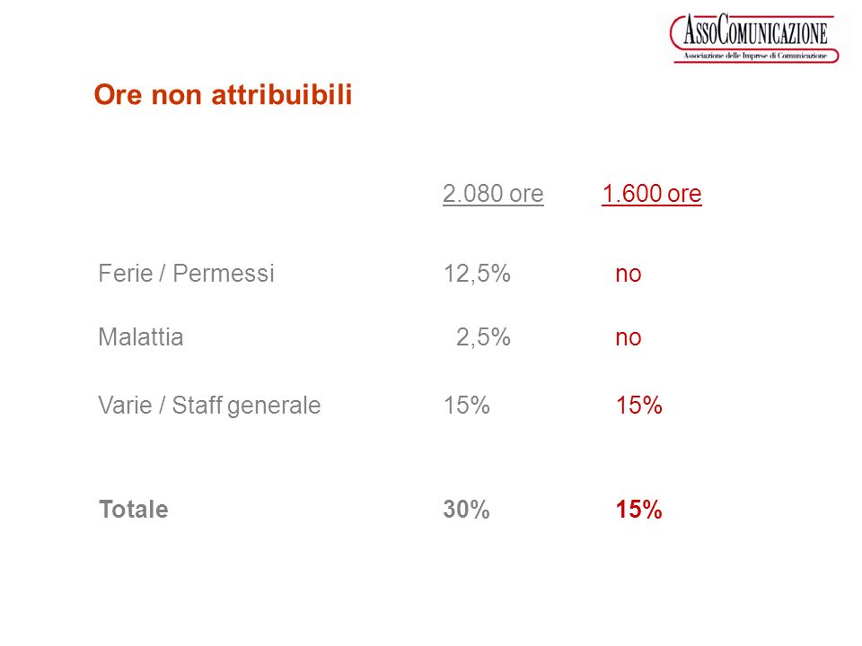 2.080 ore 1.600 ore Ferie / Permessi12,5%no Malattia 2,5%no Varie / Staff generale15%15% Totale30%15% Ore non attribuibili
