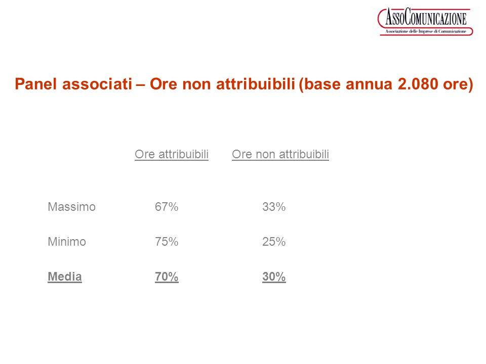Ore attribuibili Ore non attribuibili Massimo 67% 33% Minimo 75% 25% Media 70% 30% Panel associati – Ore non attribuibili (base annua 2.080 ore)