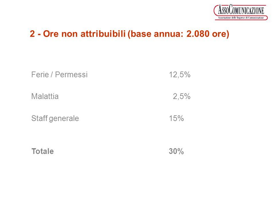 Ferie / Permessi12,5% Malattia 2,5% Staff generale15% Totale30% 2 - Ore non attribuibili (base annua: 2.080 ore)
