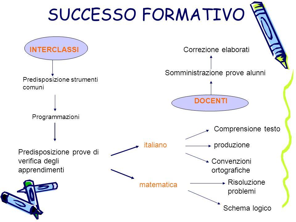 SUCCESSO FORMATIVO INTERCLASSI Predisposizione strumenti comuni Programmazioni Predisposizione prove di verifica degli apprendimenti italiano Comprens