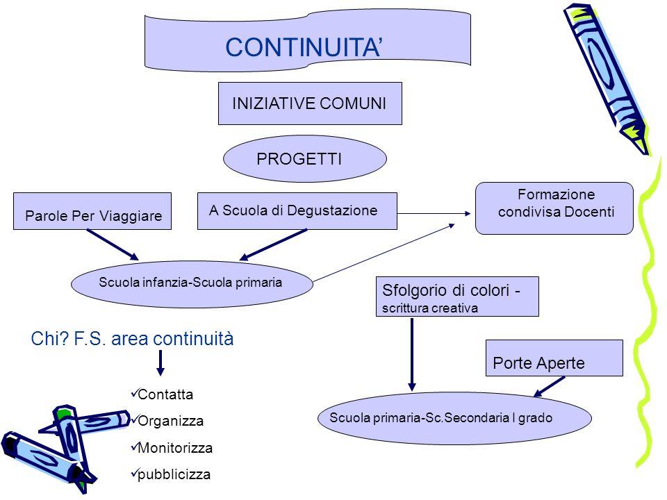 Scuola primaria CONDIVISIONE PARAMETRI VALUTATIVI CHI .