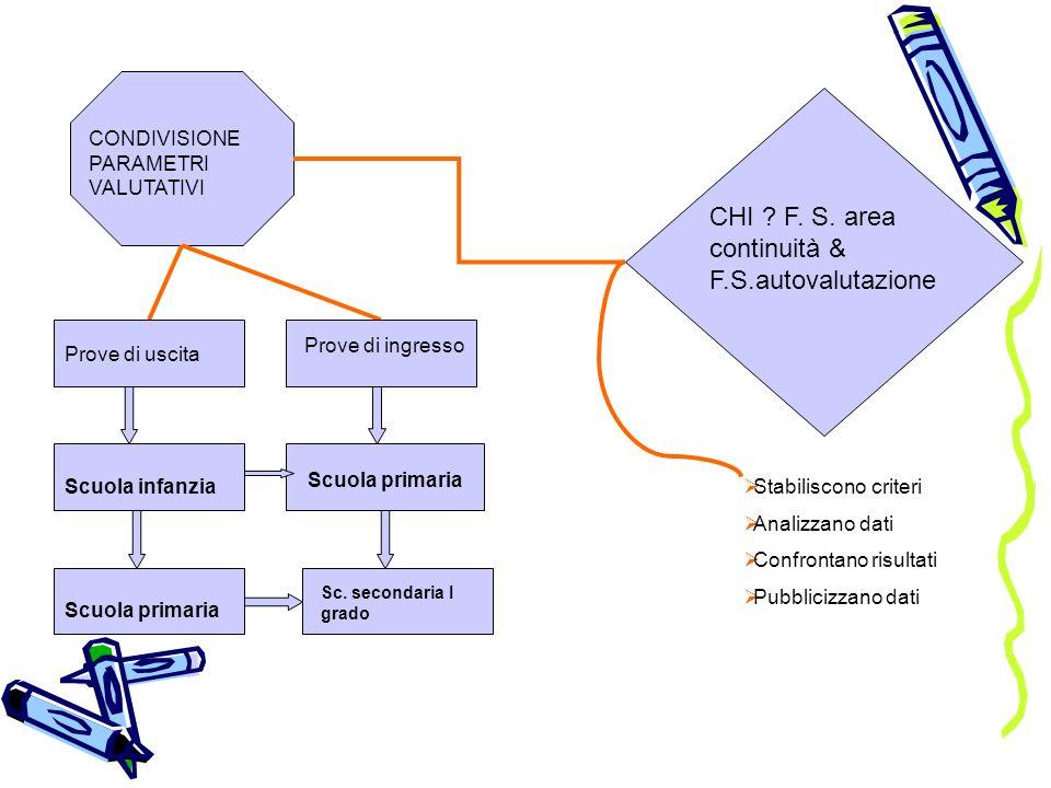 Scuola primaria CONDIVISIONE PARAMETRI VALUTATIVI CHI ? F. S. area continuità & F.S.autovalutazione Prove di uscita Prove di ingresso Scuola infanziaS