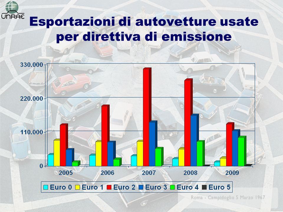 Esportazioni di autovetture usate per direttiva di emissione