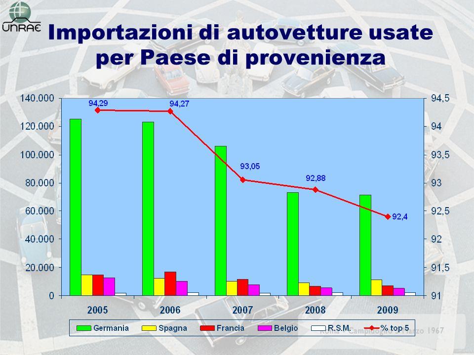 Importazioni di autovetture usate per Paese di provenienza