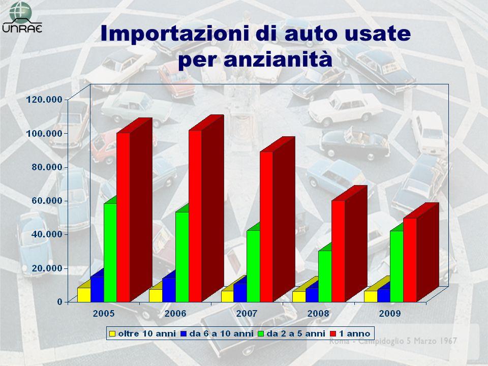 Importazioni di auto usate per anzianità
