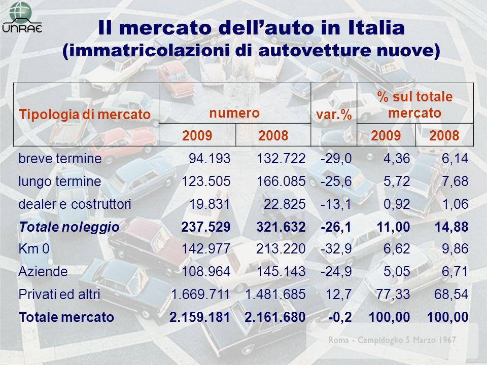 Il mercato dellauto in Italia (immatricolazioni di autovetture nuove) Tipologia di mercato numero var.% % sul totale mercato 2009200820092008 breve termine94.193132.722-29,04,366,14 lungo termine123.505166.085-25,65,727,68 dealer e costruttori19.83122.825-13,10,921,06 Totale noleggio237.529321.632-26,111,0014,88 Km 0142.977213.220-32,96,629,86 Aziende108.964145.143-24,95,056,71 Privati ed altri1.669.7111.481.68512,777,3368,54 Totale mercato2.159.1812.161.680-0,2100,00