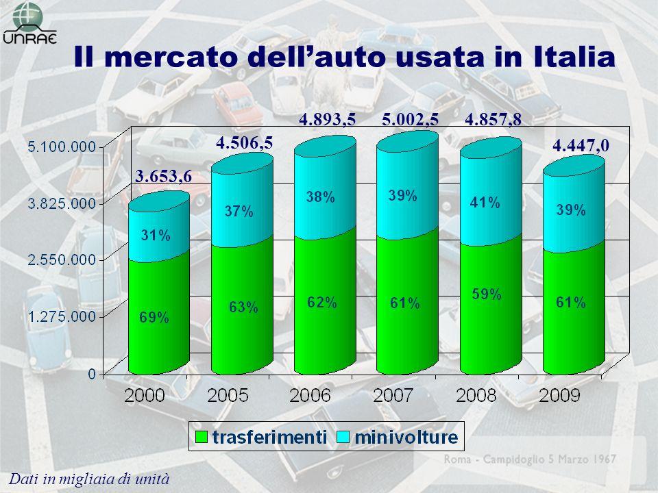Il mercato dellauto usata in Italia 3.653,6 4.506,5 Dati in migliaia di unità 4.893,55.002,54.857,8 4.447,0