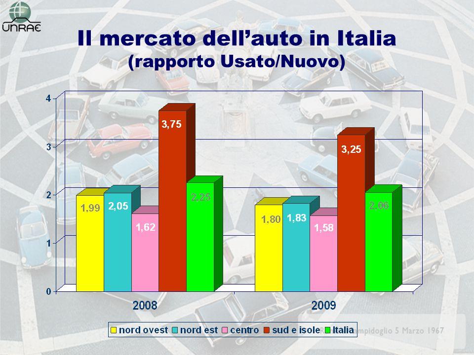 Il mercato dellauto in Italia (rapporto Usato/Nuovo)