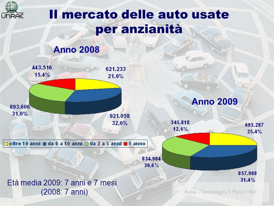 Il mercato delle auto usate per anzianità Età media 2009: 7 anni e 7 mesi (2008: 7 anni) Anno 2008 Anno 2009