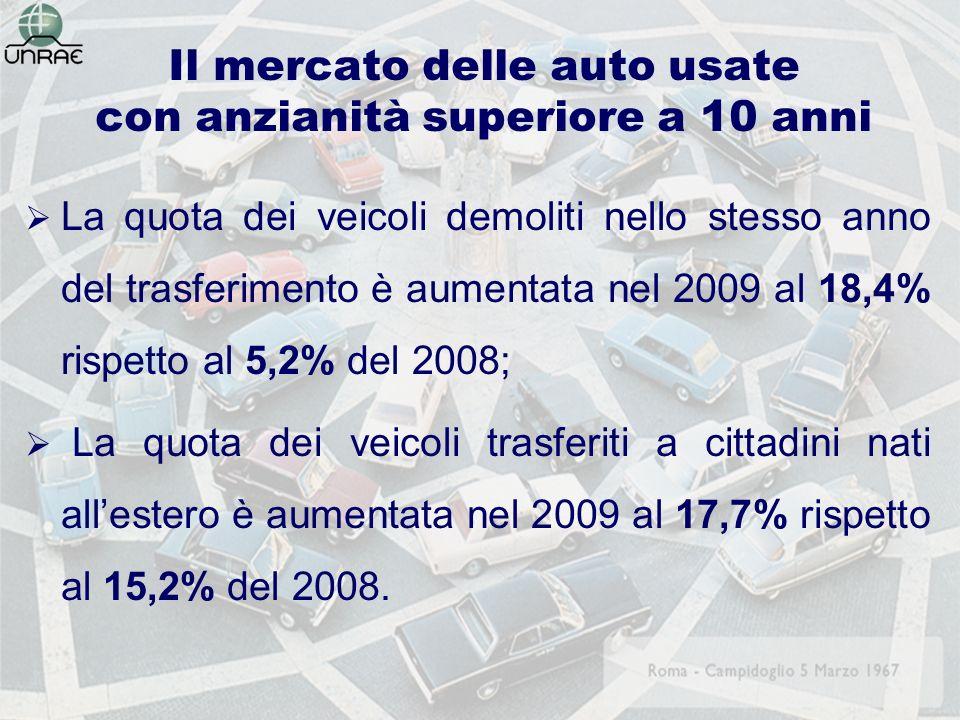 Il mercato delle auto usate con anzianità superiore a 10 anni La quota dei veicoli demoliti nello stesso anno del trasferimento è aumentata nel 2009 al 18,4% rispetto al 5,2% del 2008; La quota dei veicoli trasferiti a cittadini nati allestero è aumentata nel 2009 al 17,7% rispetto al 15,2% del 2008.