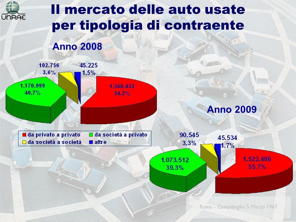 Acquisti e vendite di autovetture del comparto del noleggio Tipologia di noleggio 20092008 acquistivendite diff.