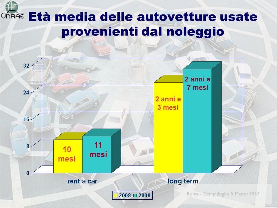 Età media delle autovetture usate provenienti dal noleggio 11 mesi 2 anni e 3 mesi 10 mesi 2 anni e 7 mesi