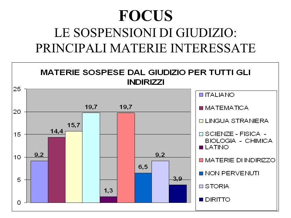 FOCUS LE SOSPENSIONI DI GIUDIZIO: PRINCIPALI MATERIE INTERESSATE
