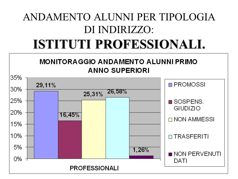 ISTITUTI PROFESSIONALI. ANDAMENTO ALUNNI PER TIPOLOGIA DI INDIRIZZO: ISTITUTI PROFESSIONALI.