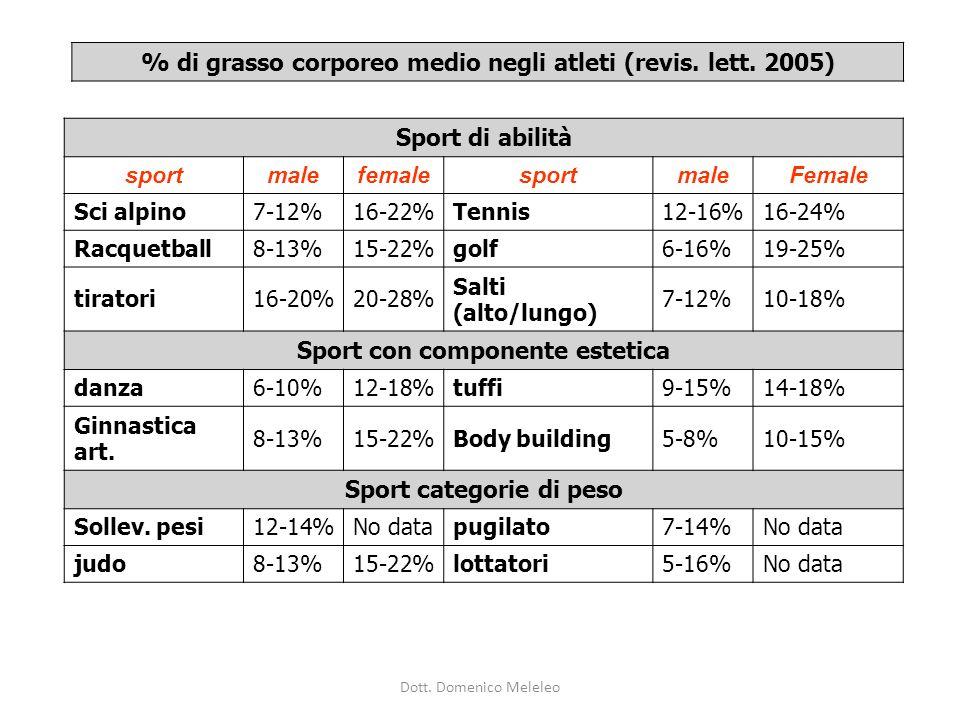 Sport di abilità sportmalefemalesportmaleFemale Sci alpino7-12%16-22%Tennis12-16%16-24% Racquetball8-13%15-22%golf6-16%19-25% tiratori16-20%20-28% Salti (alto/lungo) 7-12%10-18% Sport con componente estetica danza6-10%12-18%tuffi9-15%14-18% Ginnastica art.