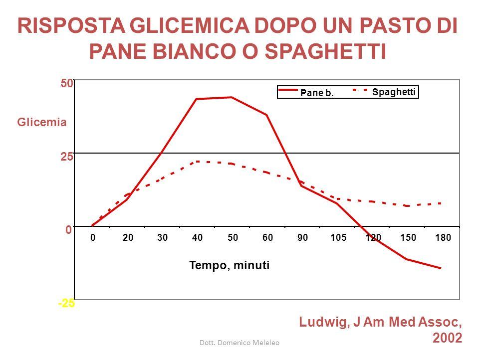 RISPOSTA GLICEMICA DOPO UN PASTO DI PANE BIANCO O SPAGHETTI Ludwig, J Am Med Assoc, 2002 -25 0 25 50 0203040506090105120150180 Pane b.