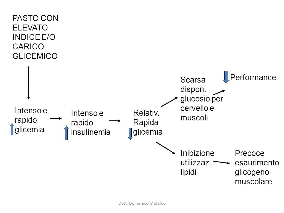 Intenso e rapido glicemia Intenso e rapido insulinemia Relativ.