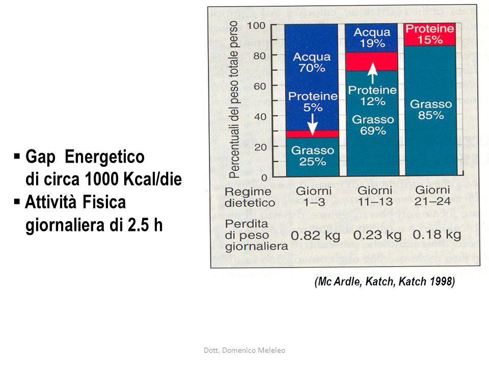 (Mc Ardle, Katch, Katch 1998) Gap Energetico di circa 1000 Kcal/die Attività Fisica giornaliera di 2.5 h Dott.