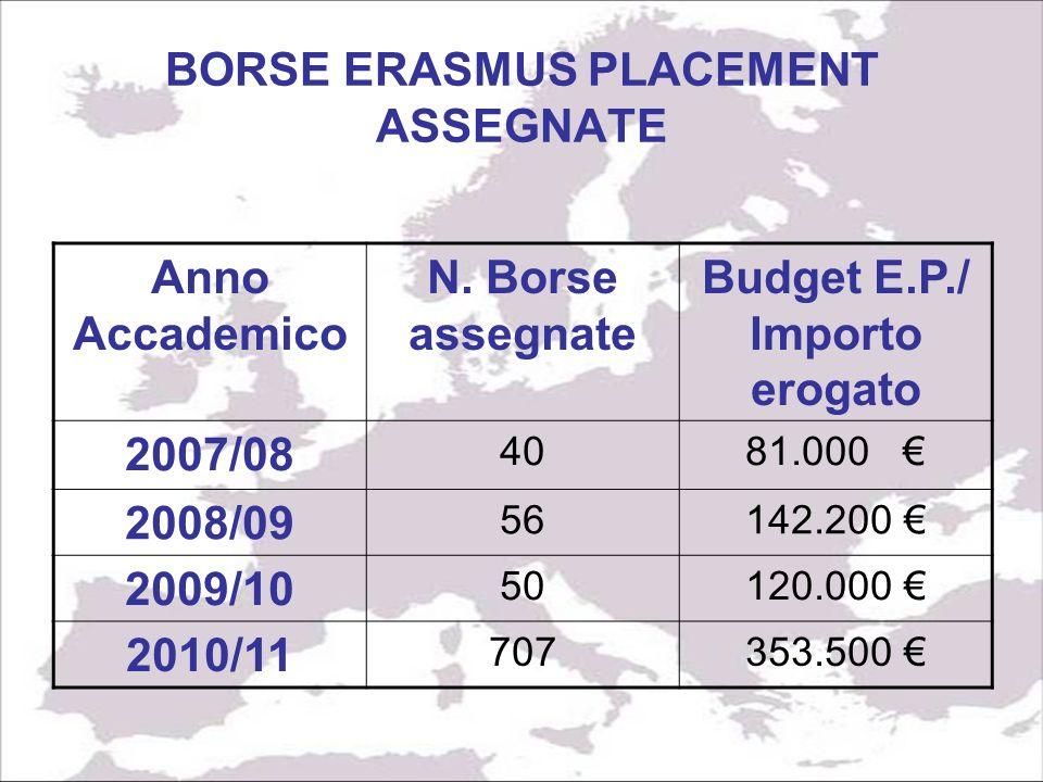 BORSE ERASMUS PLACEMENT ASSEGNATE Anno Accademico N.