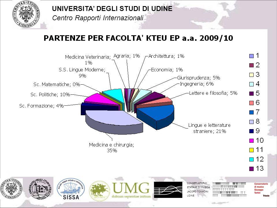 CONSERVATORIO STATALE DI MUSICA JACOPO TOMADINI UDINE UNIVERSITA DEGLI STUDI DI UDINE Centro Rapporti Internazionali
