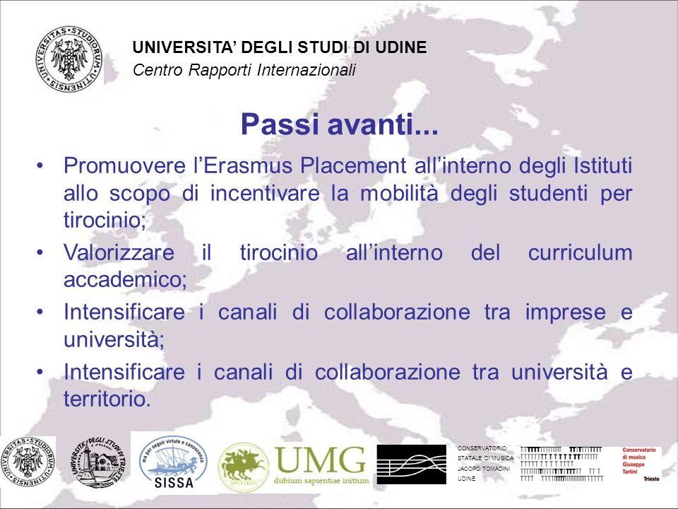 CONSERVATORIO STATALE DI MUSICA JACOPO TOMADINI UDINE UNIVERSITA DEGLI STUDI DI UDINE Centro Rapporti Internazionali Passi avanti...
