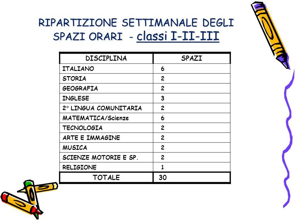 RIPARTIZIONE SETTIMANALE DEGLI SPAZI ORARI - classi I-II-III DISCIPLINASPAZI ITALIANO 6 STORIA 2 GEOGRAFIA 2 INGLESE 3 2 LINGUA COMUNITARIA 2 MATEMATICA/Scienze 6 TECNOLOGIA 2 ARTE E IMMAGINE 2 MUSICA 2 SCIENZE MOTORIE E SP.