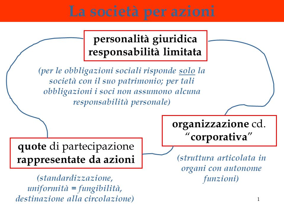 1 La società per azioni quote di partecipazione rappresentate da azioni personalità giuridica responsabilità limitata organizzazione cd.