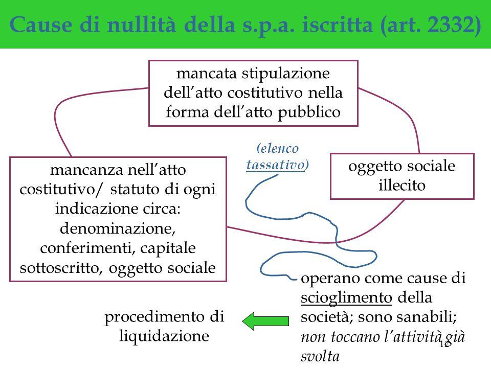 12 Cause di nullità della s.p.a.iscritta (art.