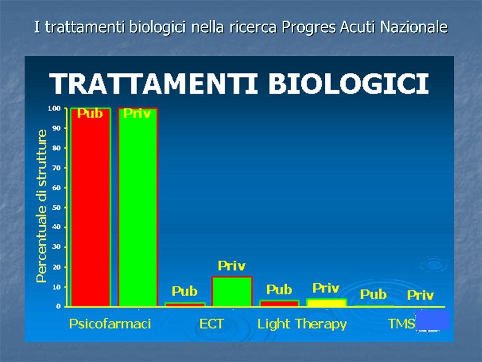 I trattamenti biologici nella ricerca Progres Acuti Nazionale