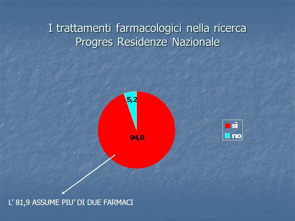 I trattamenti farmacologici nella ricerca Progres Residenze Nazionale L 81,9 ASSUME PIU DI DUE FARMACI