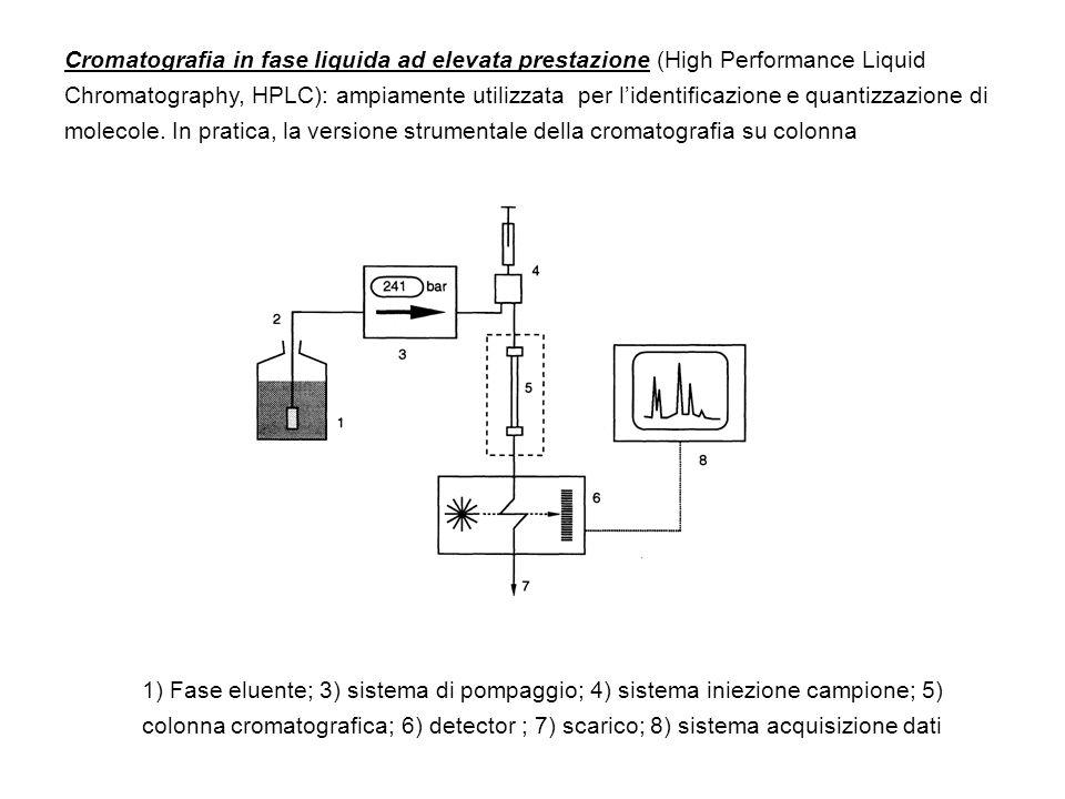 Cromatografia in fase liquida ad elevata prestazione (High Performance Liquid Chromatography, HPLC): ampiamente utilizzata per lidentificazione e quan