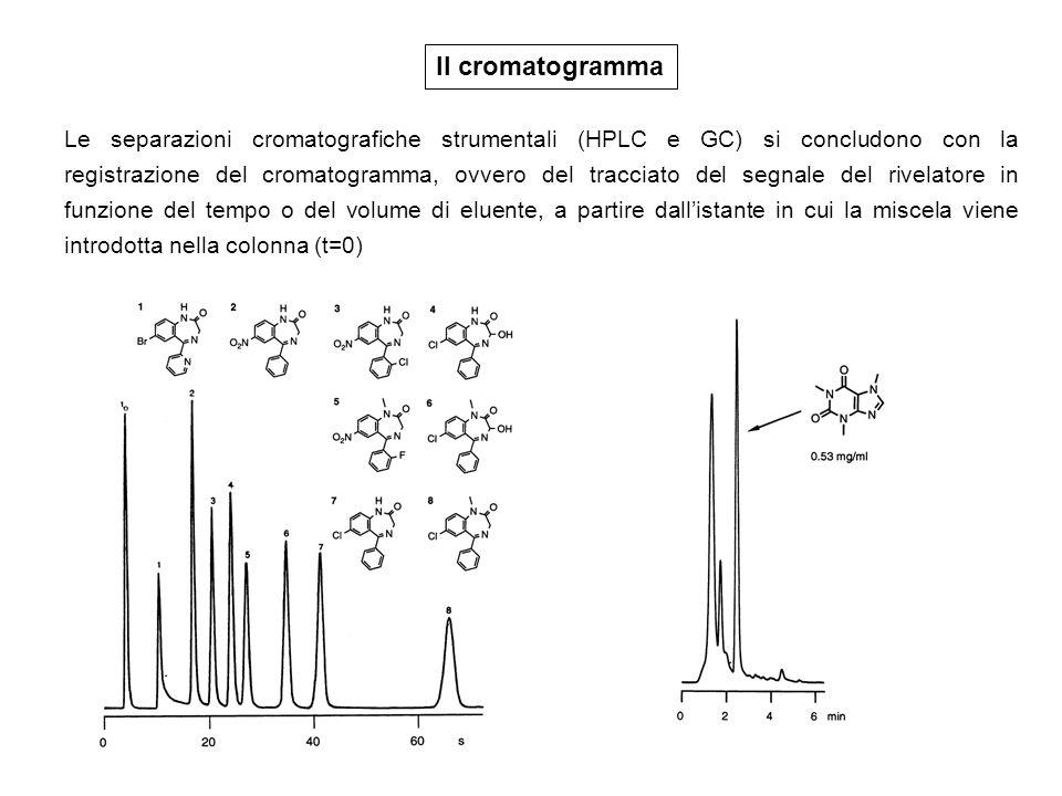 Il cromatogramma Le separazioni cromatografiche strumentali (HPLC e GC) si concludono con la registrazione del cromatogramma, ovvero del tracciato del
